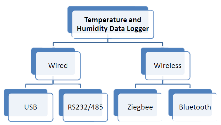 Data Logger Technologies